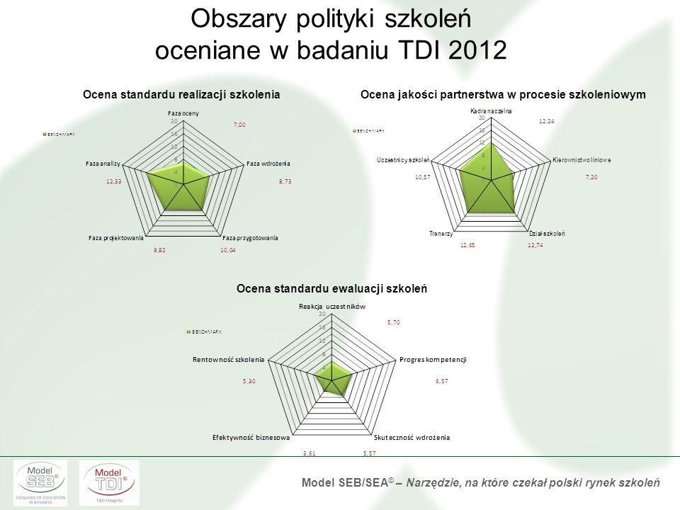 Model SEB/SEA © – Narzędzie, na które czekał polski rynek szkoleń Wyniki ogólnopolskiego Badania Benchmarków Efektywności i Jakości Polityki Szkoleń w