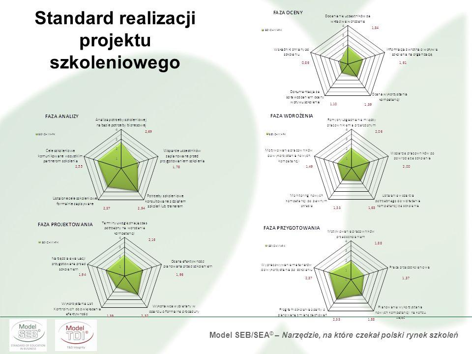 Model SEB/SEA © – Narzędzie, na które czekał polski rynek szkoleń Obszary polityki szkoleń oceniane w badaniu TDI 2012 Ocena standardu realizacji szko