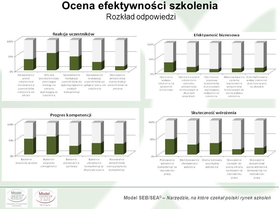 Model SEB/SEA © – Narzędzie, na które czekał polski rynek szkoleń Standard realizacji projektu szkoleniowego