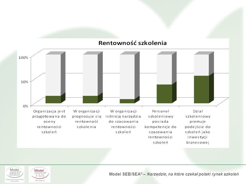 Model SEB/SEA © – Narzędzie, na które czekał polski rynek szkoleń Ocena efektywności szkolenia Rozkład odpowiedzi