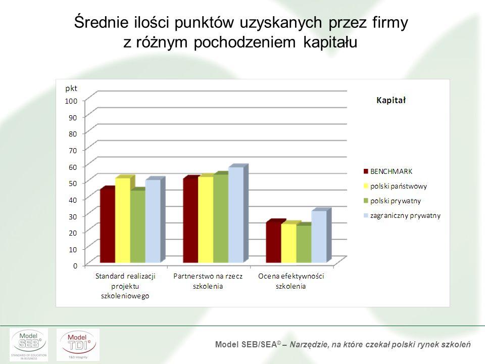 Model SEB/SEA © – Narzędzie, na które czekał polski rynek szkoleń