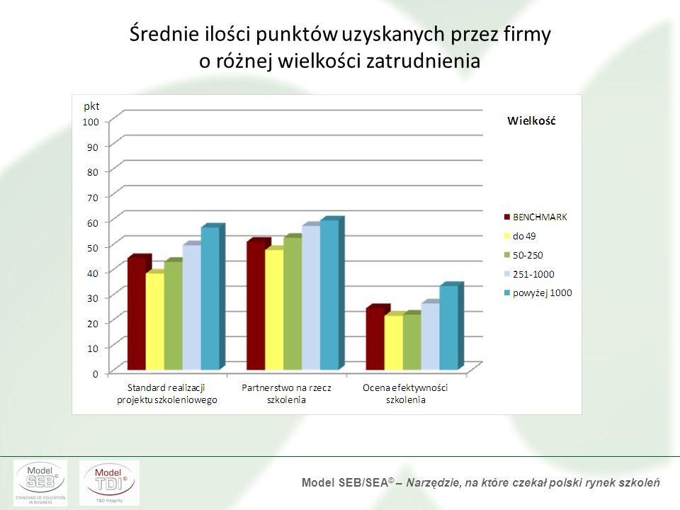 Model SEB/SEA © – Narzędzie, na które czekał polski rynek szkoleń Średnie ilości punktów uzyskanych przez firmy z różnych sektorów gospodarki
