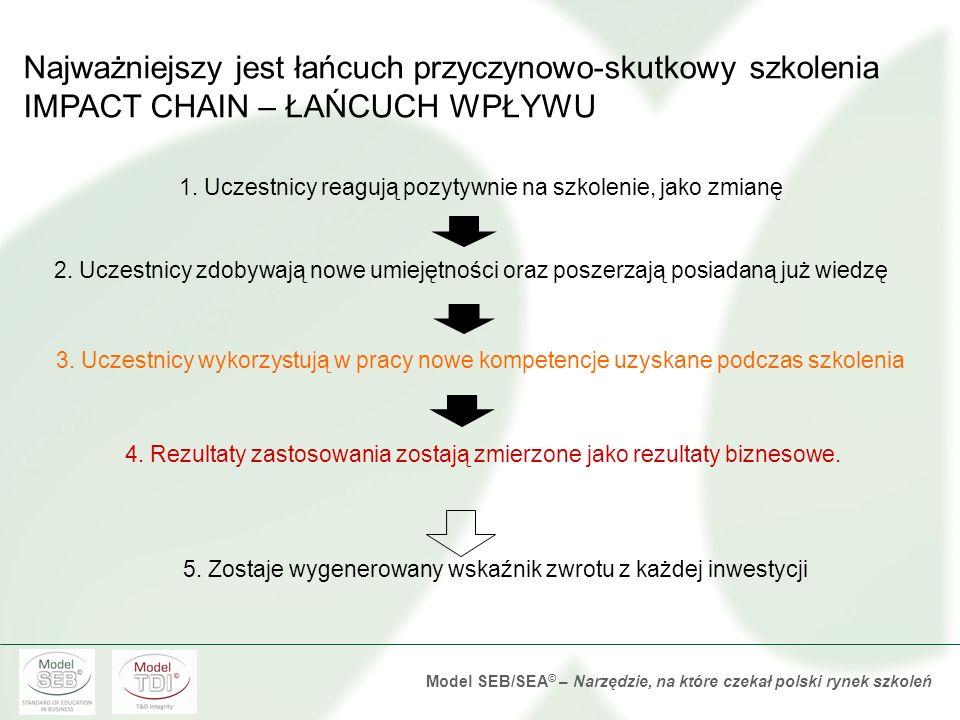 Model SEB/SEA © – Narzędzie, na które czekał polski rynek szkoleń Czym jest szkolenie (efektywne biznesowo)? Szkolenie to zaplanowany proces zmiany sp