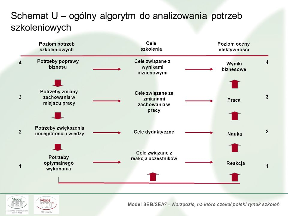 Model SEB/SEA © – Narzędzie, na które czekał polski rynek szkoleń Schemat U – ogólny algorytm do analizowania potrzeb szkoleniowych Poziom potrzeb szkoleniowych Cele szkolenia Poziom oceny efektywności 43214321 Potrzeby poprawy biznesu Potrzeby zmiany zachowania w miejscu pracy Potrzeby zwiększenia umiejętności i wiedzy Potrzeby optymalnego wykonania Cele związane z wynikami biznesowymi Cele związane ze zmianami zachowania w pracy Cele dydaktyczne Cele związane z reakcją uczestników Wyniki biznesowe Praca Nauka Reakcja 43214321