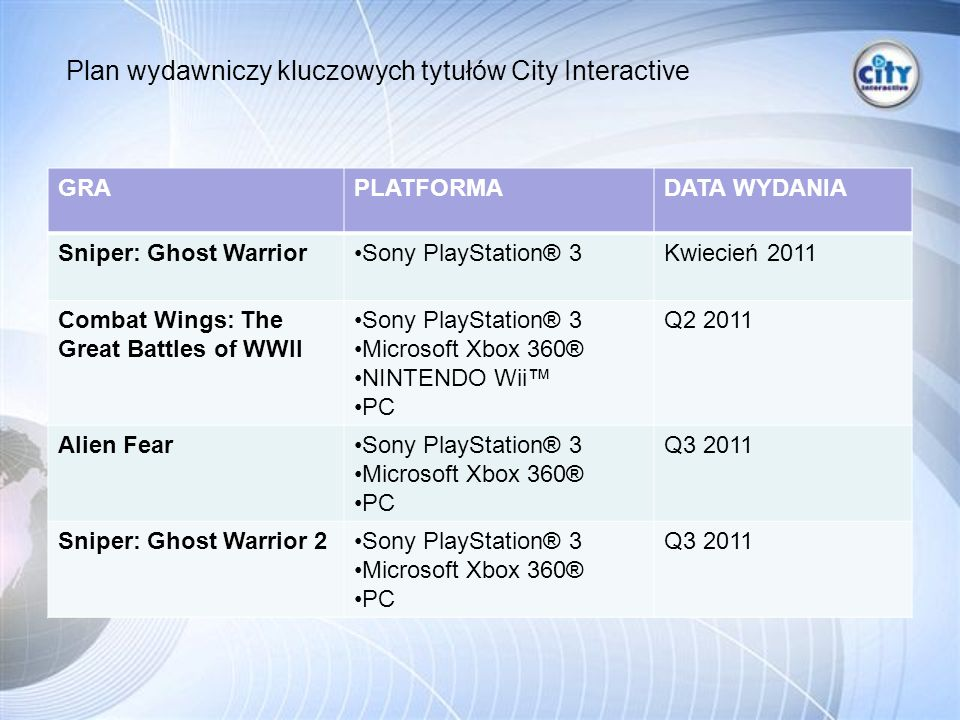 GRAPLATFORMADATA WYDANIA Sniper: Ghost WarriorSony PlayStation® 3Kwiecień 2011 Combat Wings: The Great Battles of WWII Sony PlayStation® 3 Microsoft Xbox 360® NINTENDO Wii PC Q2 2011 Alien FearSony PlayStation® 3 Microsoft Xbox 360® PC Q3 2011 Sniper: Ghost Warrior 2Sony PlayStation® 3 Microsoft Xbox 360® PC Q3 2011 Plan wydawniczy kluczowych tytułów City Interactive