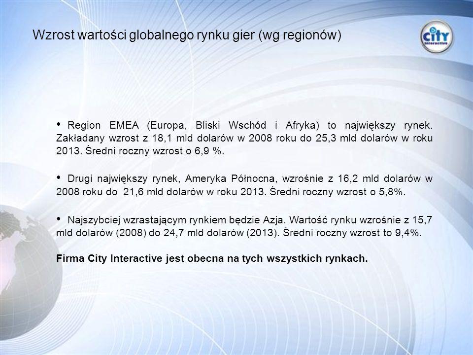 Region EMEA (Europa, Bliski Wschód i Afryka) to największy rynek.