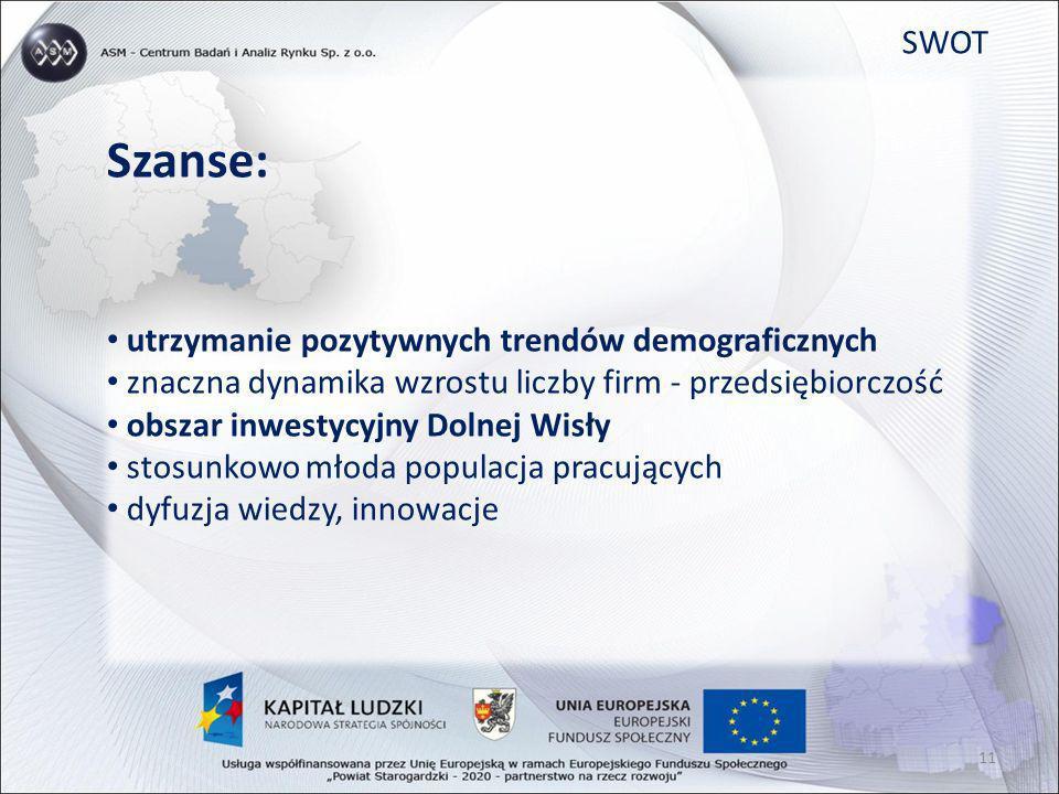 SWOT Szanse: utrzymanie pozytywnych trendów demograficznych znaczna dynamika wzrostu liczby firm - przedsiębiorczość obszar inwestycyjny Dolnej Wisły