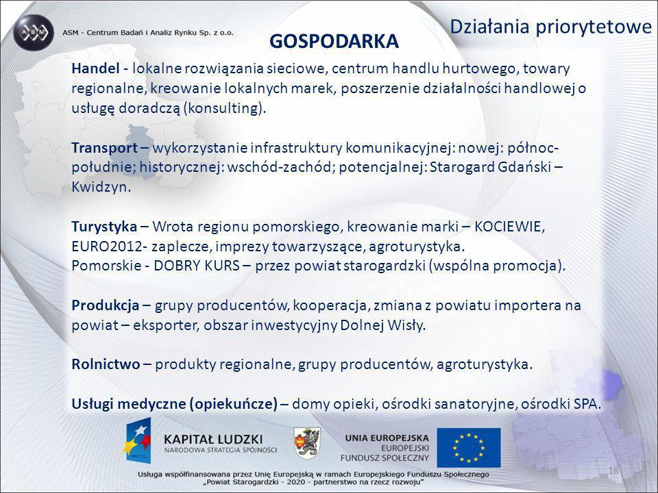 Działania priorytetowe GOSPODARKA Handel - lokalne rozwiązania sieciowe, centrum handlu hurtowego, towary regionalne, kreowanie lokalnych marek, posze