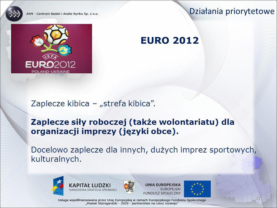 EURO 2012 21 Zaplecze kibica – strefa kibica. Zaplecze siły roboczej (także wolontariatu) dla organizacji imprezy (języki obce). Docelowo zaplecze dla