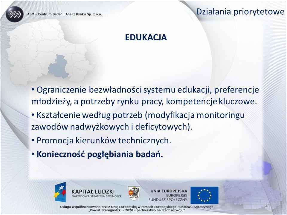 Działania priorytetowe EDUKACJA Ograniczenie bezwładności systemu edukacji, preferencje młodzieży, a potrzeby rynku pracy, kompetencje kluczowe. Kszta