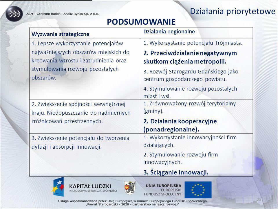 Działania priorytetowe PODSUMOWANIE Wyzwania strategiczne Działania regionalne 1. Lepsze wykorzystanie potencjałów najważniejszych obszarów miejskich