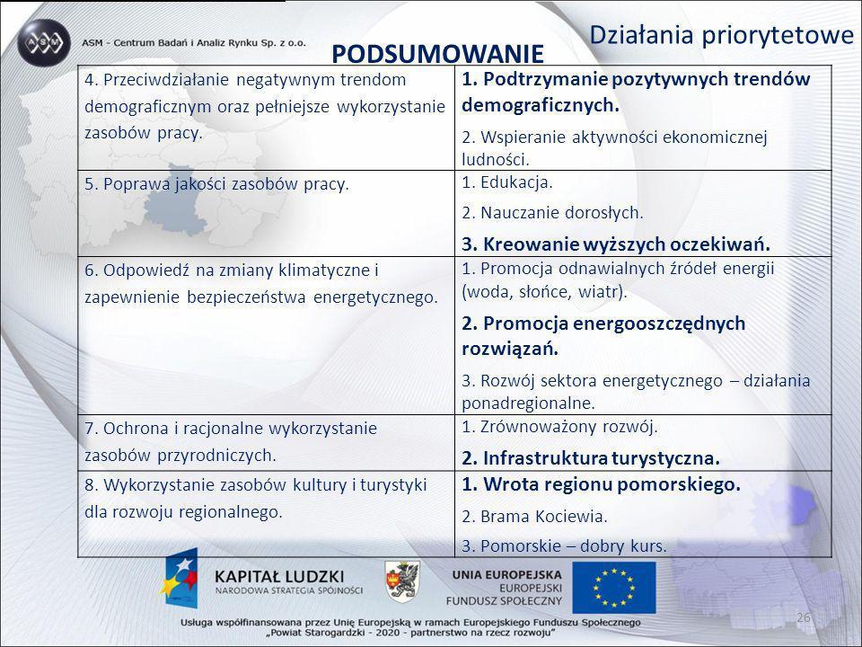 Działania priorytetowe PODSUMOWANIE 4. Przeciwdziałanie negatywnym trendom demograficznym oraz pełniejsze wykorzystanie zasobów pracy. 1. Podtrzymanie