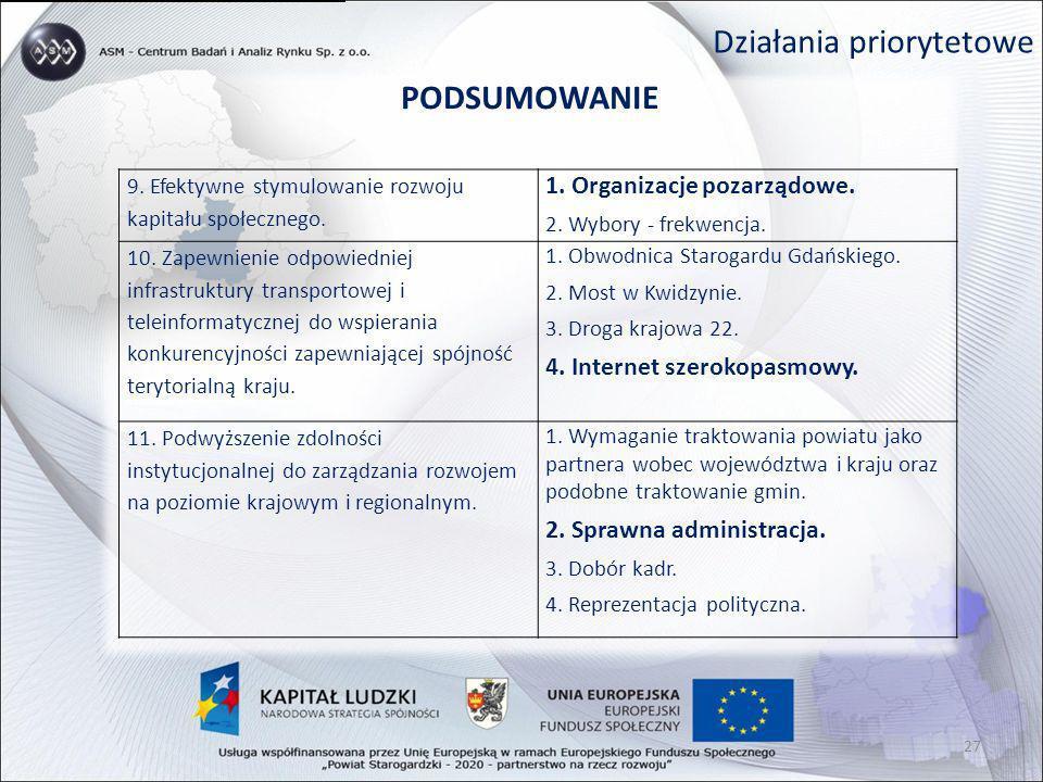 Działania priorytetowe PODSUMOWANIE 9. Efektywne stymulowanie rozwoju kapitału społecznego. 1. Organizacje pozarządowe. 2. Wybory - frekwencja. 10. Za