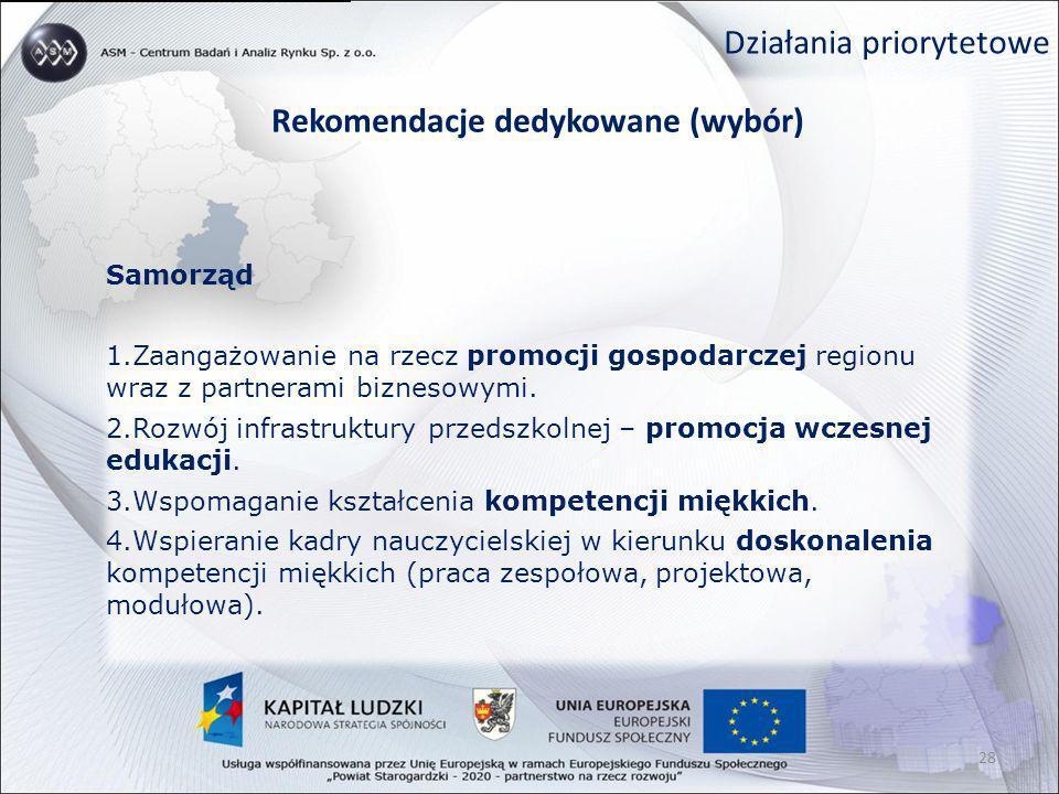 Działania priorytetowe Rekomendacje dedykowane (wybór) Samorząd 1.Zaangażowanie na rzecz promocji gospodarczej regionu wraz z partnerami biznesowymi.
