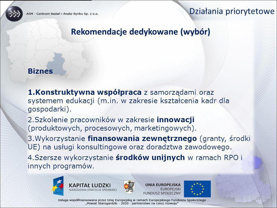 Działania priorytetowe Rekomendacje dedykowane (wybór) Biznes 1.Konstruktywna współpraca z samorządami oraz systemem edukacji (m.in. w zakresie kształ