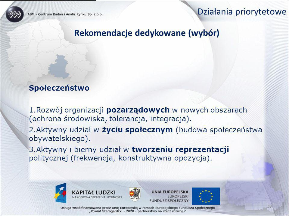Działania priorytetowe Rekomendacje dedykowane (wybór) Społeczeństwo 1.Rozwój organizacji pozarządowych w nowych obszarach (ochrona środowiska, tolera