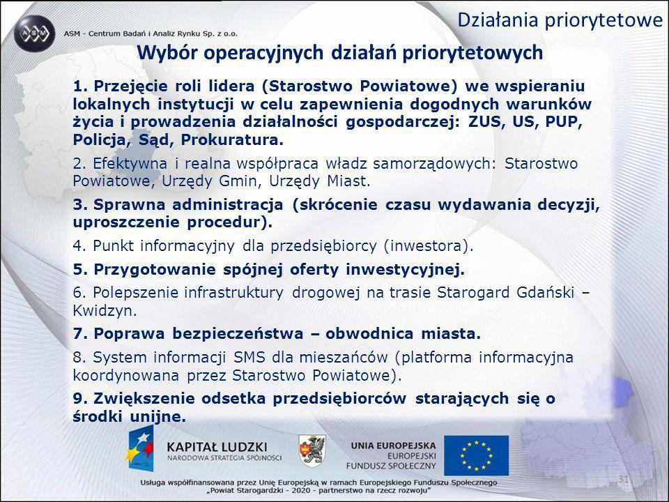 Działania priorytetowe Wybór operacyjnych działań priorytetowych 1. Przejęcie roli lidera (Starostwo Powiatowe) we wspieraniu lokalnych instytucji w c