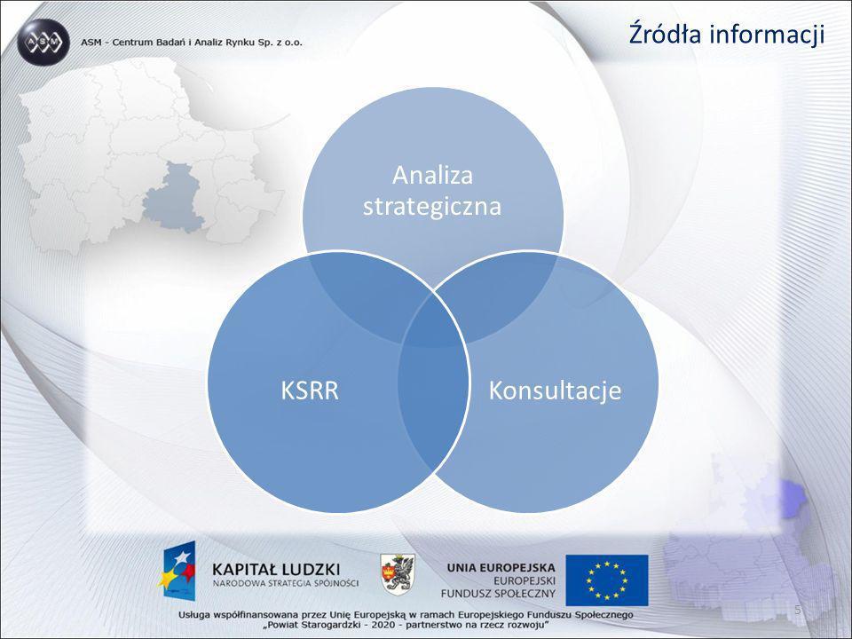 Działania priorytetowe DOGANIANIE – WOLNY RYNEK - PLANOWANIE Osiągane celów (wartości zmiennych społeczno- ekonomicznych) obserwowanych dla Polski (województwa).