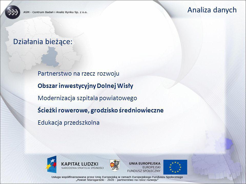 Analiza danych Działania bieżące: Partnerstwo na rzecz rozwoju Obszar inwestycyjny Dolnej Wisły Modernizacja szpitala powiatowego Ścieżki rowerowe, gr