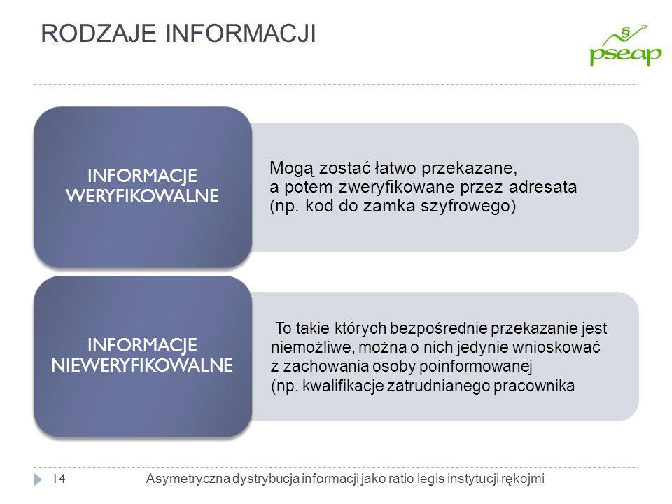 EFEKT ROZWIĄZANIA 15 Informacja jest weryfikowalna, Strona niedoinformowana wie, że druga strona ją posiada Istnieje panaceum prawne (legal remedy) W pierwszej kolejności ujawni się podmiot o najkorzystniejszych informacjach Gracze ujawniają informacje zgodnie z kolejnością ich korzystności Z milczenia można wyciągnąć wnioski Na rynku następuje niwelacja asymetrii Asymetryczna dystrybucja informacji jako ratio legis instytucji rękojmi