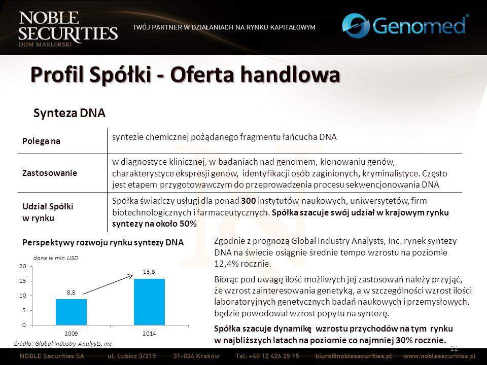 Profil Spółki - Oferta handlowa 12 Synteza DNA Polega na syntezie chemicznej pożądanego fragmentu łańcucha DNA Zastosowanie w diagnostyce klinicznej,