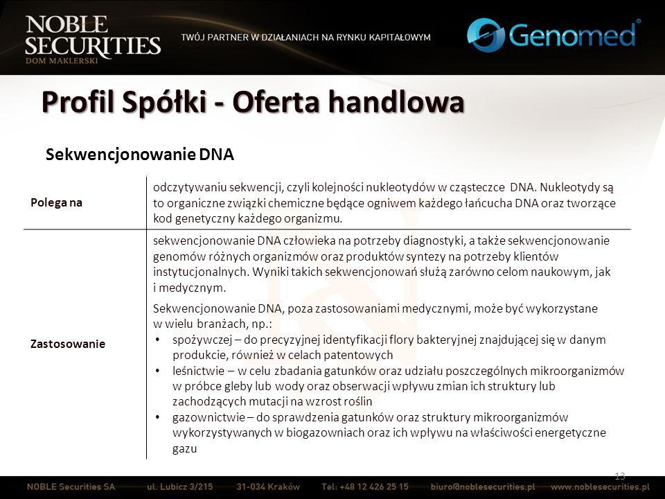 Profil Spółki - Oferta handlowa 13 Sekwencjonowanie DNA Polega na odczytywaniu sekwencji, czyli kolejności nukleotydów w cząsteczce DNA. Nukleotydy są