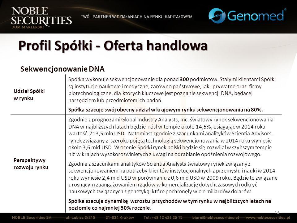 Profil Spółki - Oferta handlowa 14 Sekwencjonowanie DNA Udział Spółki w rynku Spółka wykonuje sekwencjonowanie dla ponad 300 podmiotów. Stałymi klient