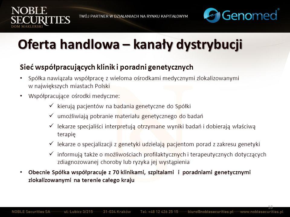 Oferta handlowa – kanały dystrybucji 18 Sieć współpracujących klinik i poradni genetycznych Spółka nawiązała współpracę z wieloma ośrodkami medycznymi