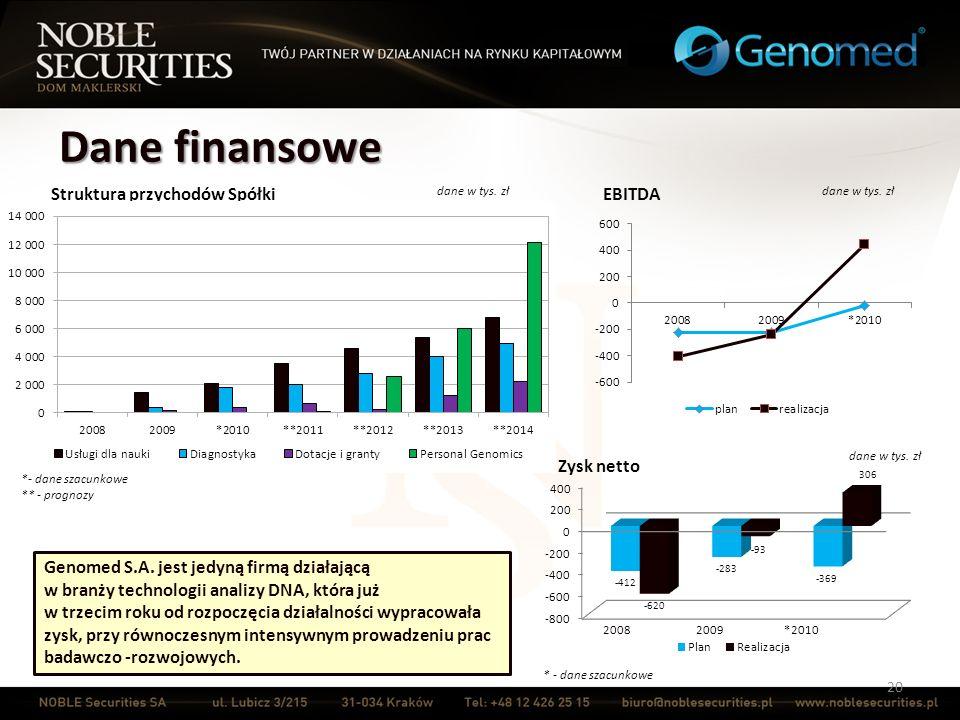 Dane finansowe 20 Struktura przychodów Spółki *- dane szacunkowe ** - prognozy dane w tys. zł Zysk netto * - dane szacunkowe Genomed S.A. jest jedyną