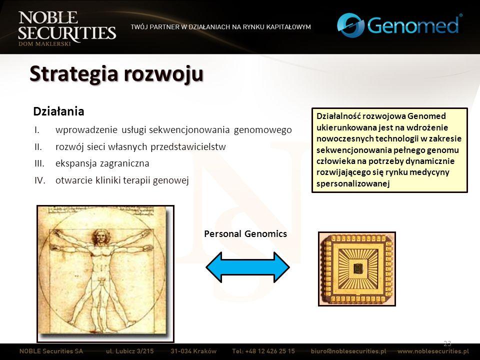 Strategia rozwoju 23 Działania I.wprowadzenie usługi sekwencjonowania genomowego II.rozwój sieci własnych przedstawicielstw III.ekspansja zagraniczna
