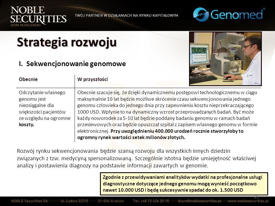 Strategia rozwoju 25 I. Sekwencjonowanie genomowe ObecnieW przyszłości Odczytanie własnego genomu jest nieosiągalne dla większości pacjentów ze względ