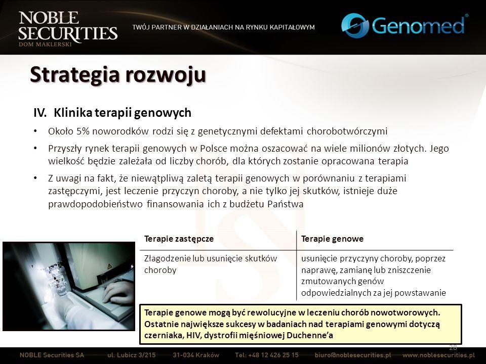 Strategia rozwoju 28 IV. Klinika terapii genowych Około 5% noworodków rodzi się z genetycznymi defektami chorobotwórczymi Przyszły rynek terapii genow