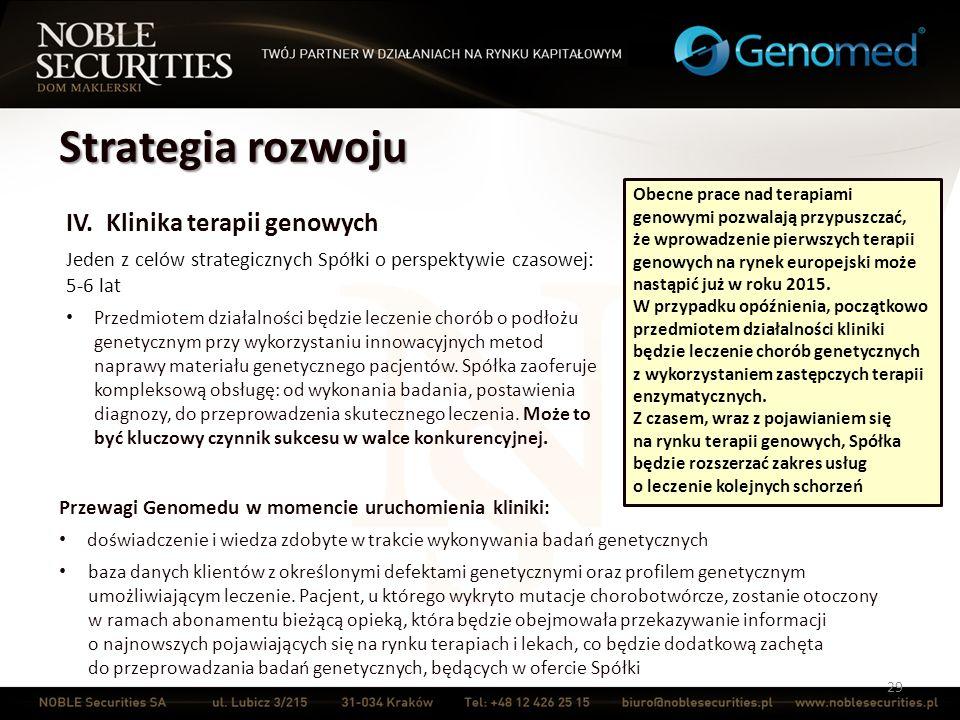 Strategia rozwoju 29 IV. Klinika terapii genowych Jeden z celów strategicznych Spółki o perspektywie czasowej: 5-6 lat Przedmiotem działalności będzie