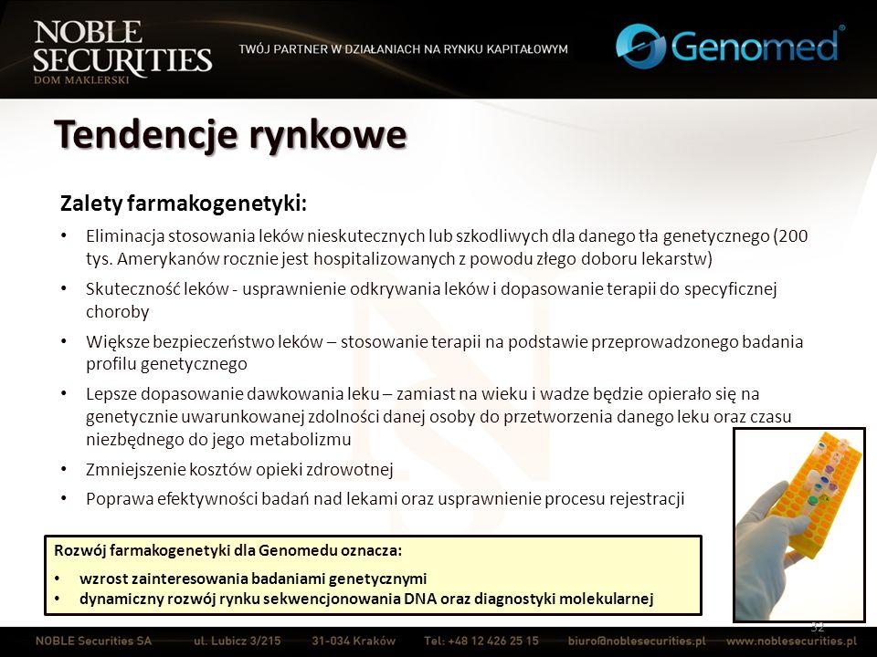 Tendencje rynkowe 32 Zalety farmakogenetyki: Eliminacja stosowania leków nieskutecznych lub szkodliwych dla danego tła genetycznego (200 tys. Amerykan