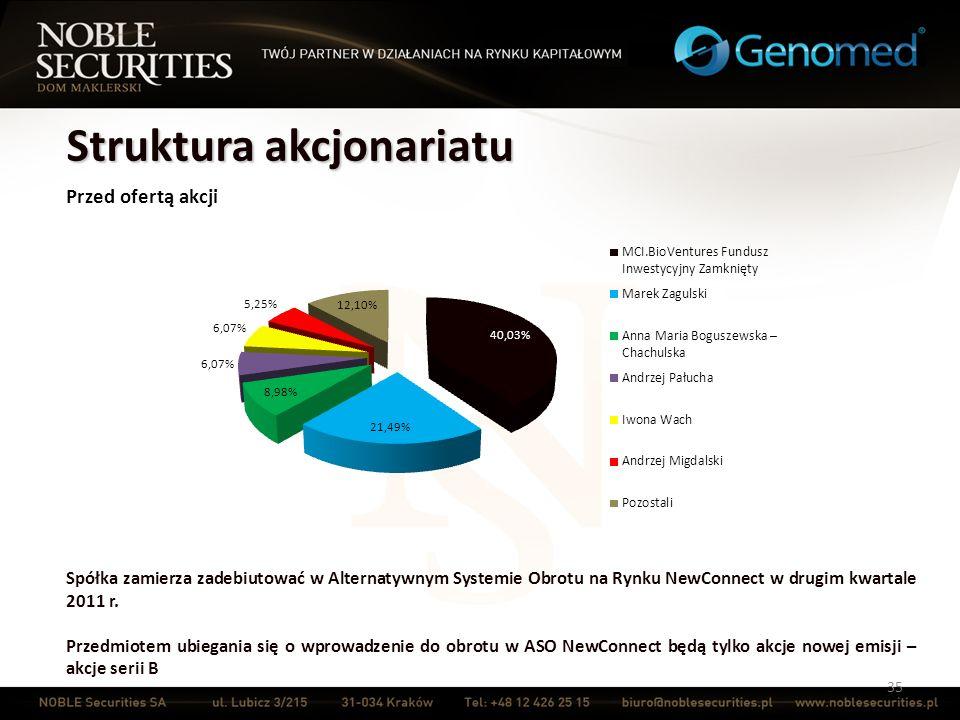 35 Struktura akcjonariatu Spółka zamierza zadebiutować w Alternatywnym Systemie Obrotu na Rynku NewConnect w drugim kwartale 2011 r. Przedmiotem ubieg