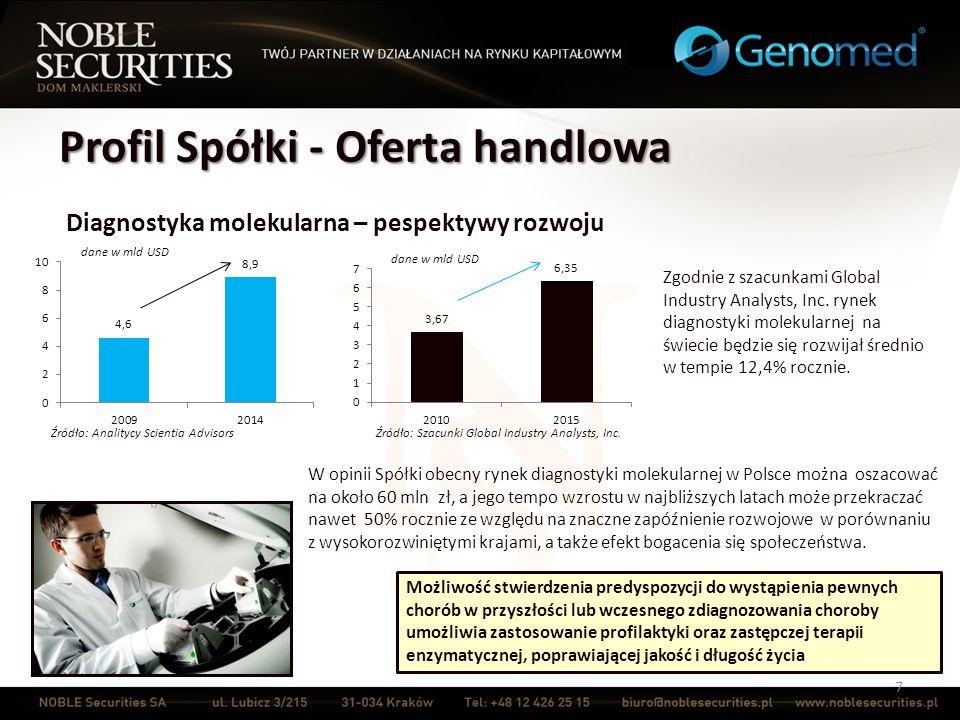 Oferta handlowa – kanały dystrybucji 18 Sieć współpracujących klinik i poradni genetycznych Spółka nawiązała współpracę z wieloma ośrodkami medycznymi zlokalizowanymi w największych miastach Polski Współpracujące ośrodki medyczne: kierują pacjentów na badania genetyczne do Spółki umożliwiają pobranie materiału genetycznego do badań lekarze specjaliści interpretują otrzymane wyniki badań i dobierają właściwą terapię lekarze o specjalizacji z genetyki udzielają pacjentom porad z zakresu genetyki informują także o możliwościach profilaktycznych i terapeutycznych dotyczących zdiagnozowanej choroby lub ryzyka jej wystąpienia Obecnie Spółka współpracuje z 70 klinikami, szpitalami i poradniami genetycznymi zlokalizowanymi na terenie całego kraju