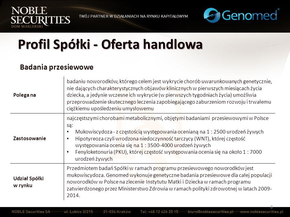 Profil Spółki - Oferta handlowa 9 Diagnostyka nowotworów Polega na przedmiotem badań Spółki jest przede wszystkim rak piersi - najczęściej diagnozowany nowotwór złośliwy u kobiet w Polsce Zastosowanie Przeprowadzenie badań molekularnych genów BRCA pozwala na wykrycie genetycznie uwarunkowanej predyspozycji do zachorowań na raka piersi i jajnika.