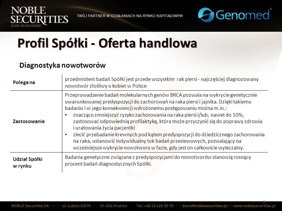 Profil Spółki - Oferta handlowa 10 Diagnostyka chorób genetycznych Polega na obecnie zdiagnozowano ok.