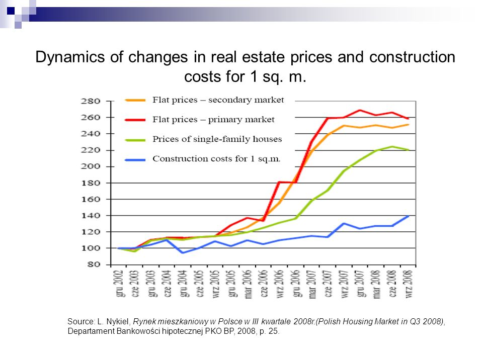 Dynamics of changes in real estate prices and construction costs for 1 sq.