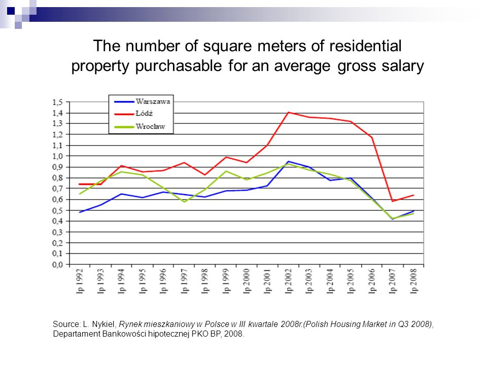 The number of square meters of residential property purchasable for an average gross salary Source: L.