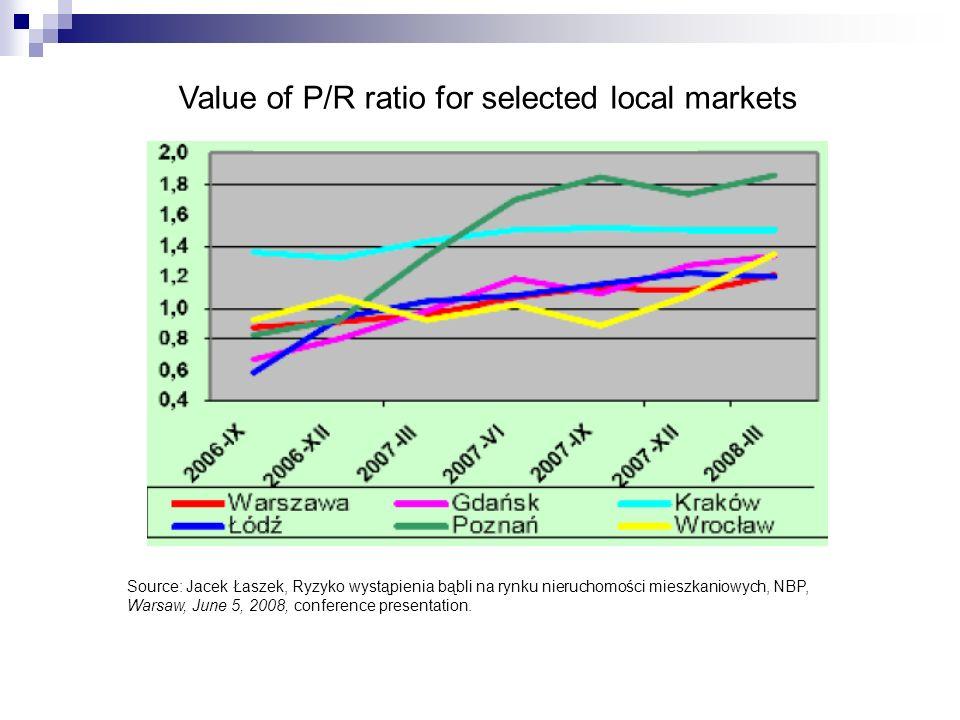 Value of P/R ratio for selected local markets Source: Jacek Łaszek, Ryzyko wystąpienia bąbli na rynku nieruchomości mieszkaniowych, NBP, Warsaw, June