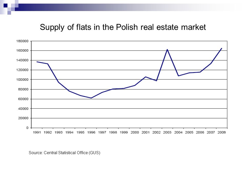 Supply of flats in the Polish real estate market Source: Central Statistical Office (GUS)