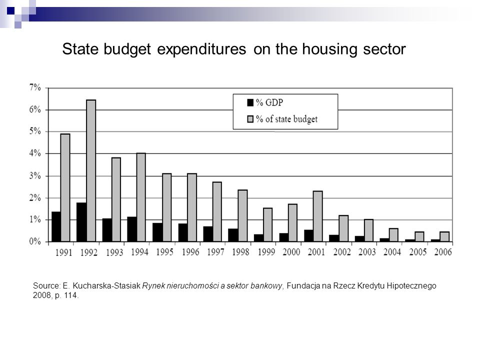 State budget expenditures on the housing sector Source: E.