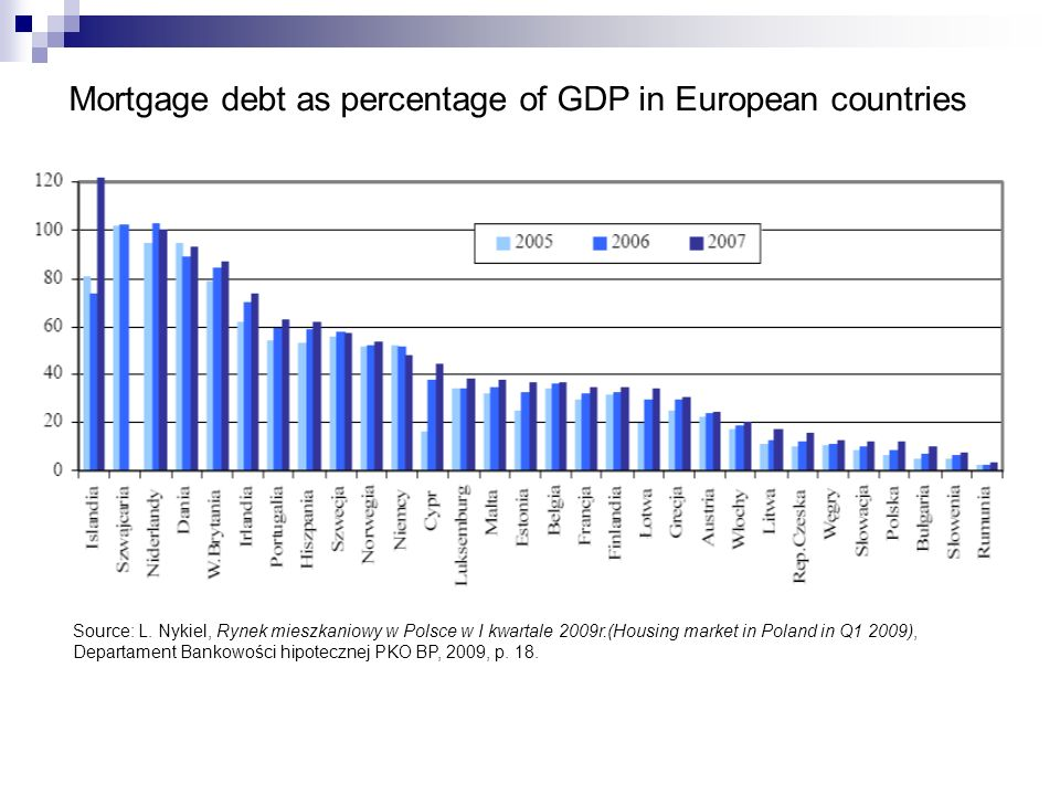 Mortgage debt as percentage of GDP in European countries Source: L.