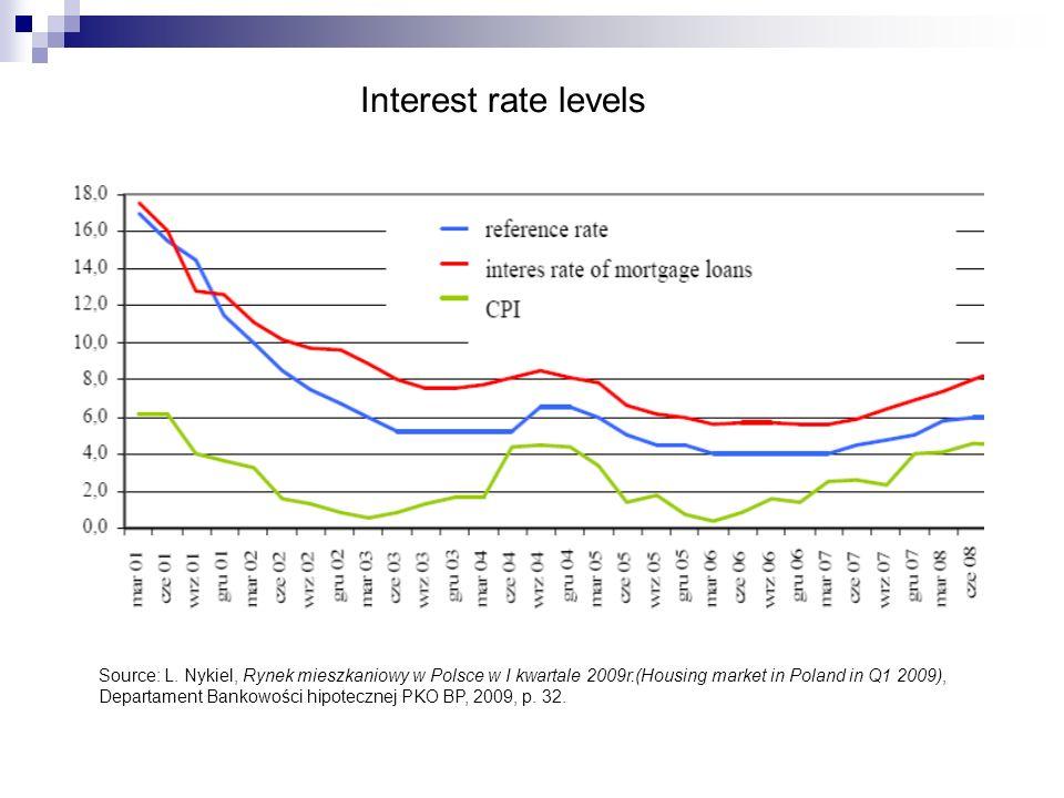 Interest rate levels Source: L. Nykiel, Rynek mieszkaniowy w Polsce w I kwartale 2009r.(Housing market in Poland in Q1 2009), Departament Bankowości h