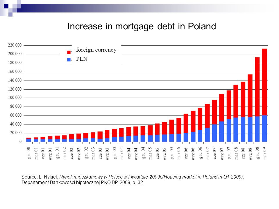 Increase in mortgage debt in Poland Source: L.