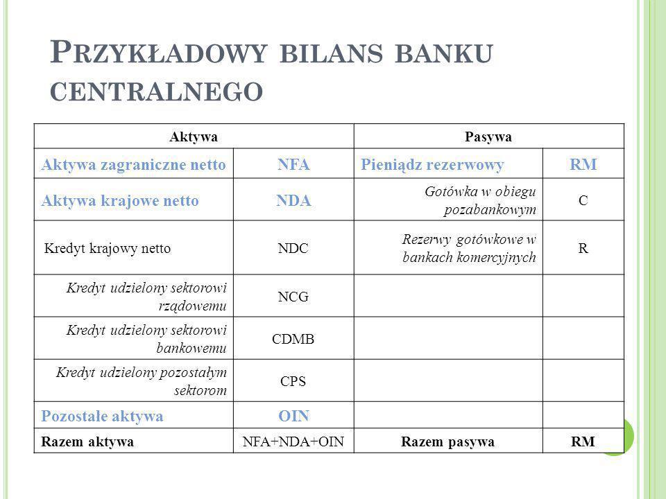 14 P RZYKŁADOWY BILANS BANKU CENTRALNEGO AktywaPasywa Aktywa zagraniczne nettoNFAPieniądz rezerwowyRM Aktywa krajowe nettoNDA Gotówka w obiegu pozaban
