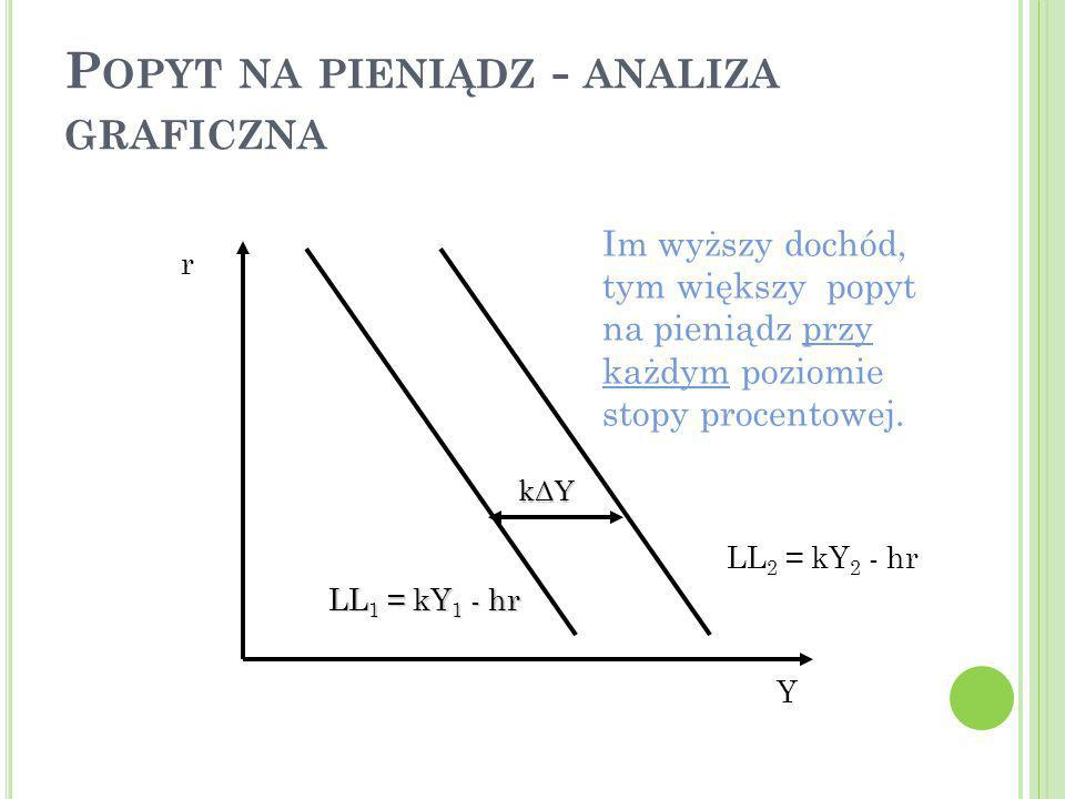 25 P OPYT NA PIENIĄDZ - ANALIZA GRAFICZNA r Y LL 2 = kY 2 - hr LL 1 = kY 1 - hr kΔY Im wyższy dochód, tym większy popyt na pieniądz przy każdym poziom