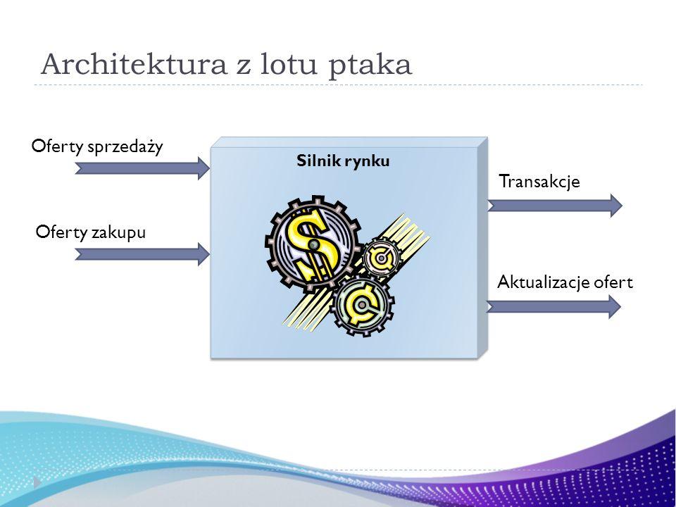 Architektura z lotu ptaka Silnik rynku Oferty sprzedaży Oferty zakupu Transakcje Aktualizacje ofert