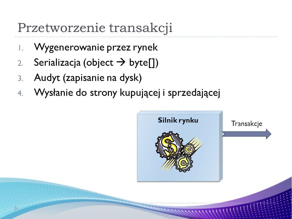 Przetworzenie transakcji 1. Wygenerowanie przez rynek 2. Serializacja (object byte[]) 3. Audyt (zapisanie na dysk) 4. Wysłanie do strony kupującej i s